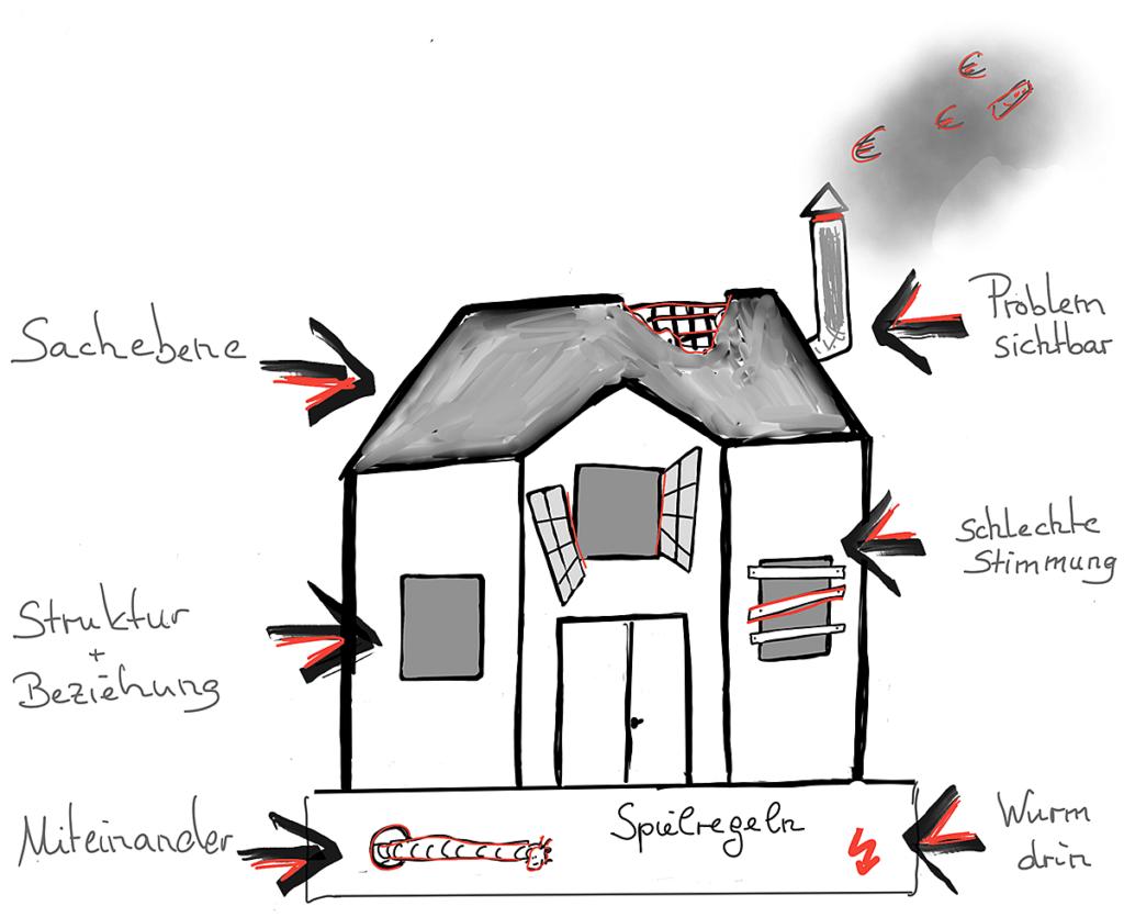 Zeichnung Ursachen und Probleme im Unternehmen
